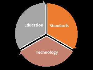 Importance of Standards in India Today